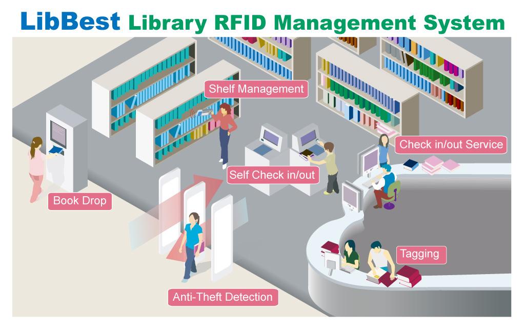 Muna Dakhel ALsuraihi | Photo Album | Library RFID Management System